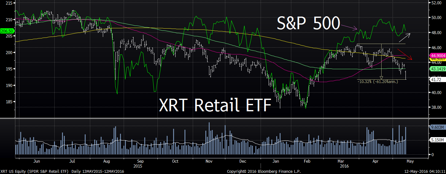 Retail vs S&P