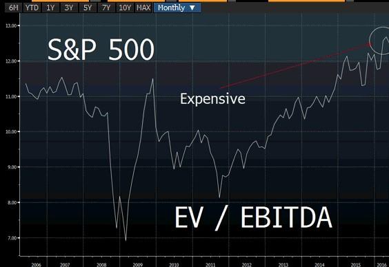 S&P EV EBIT 4