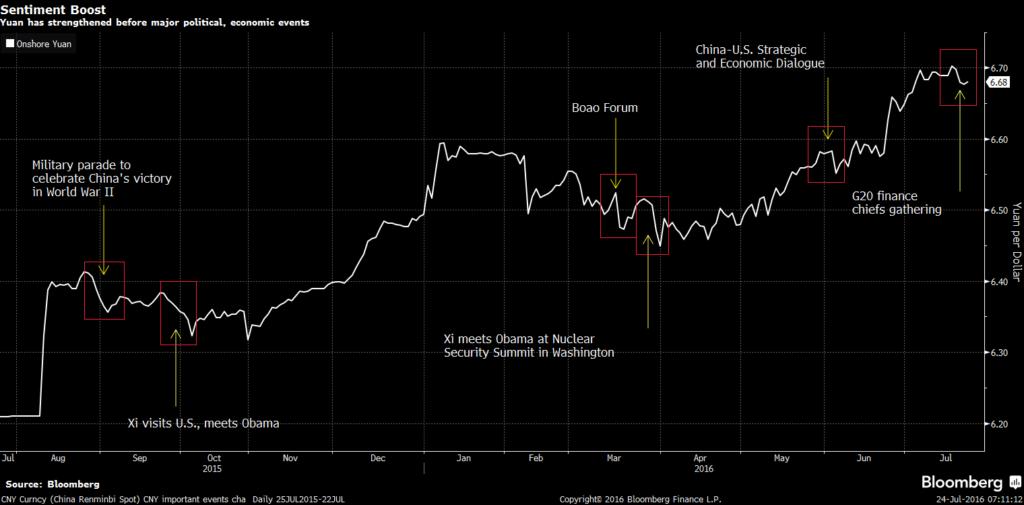 Yuan Trends