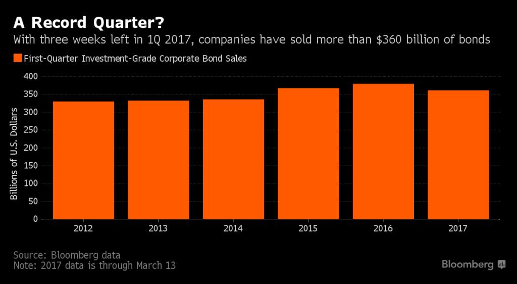 IG Sales Surge