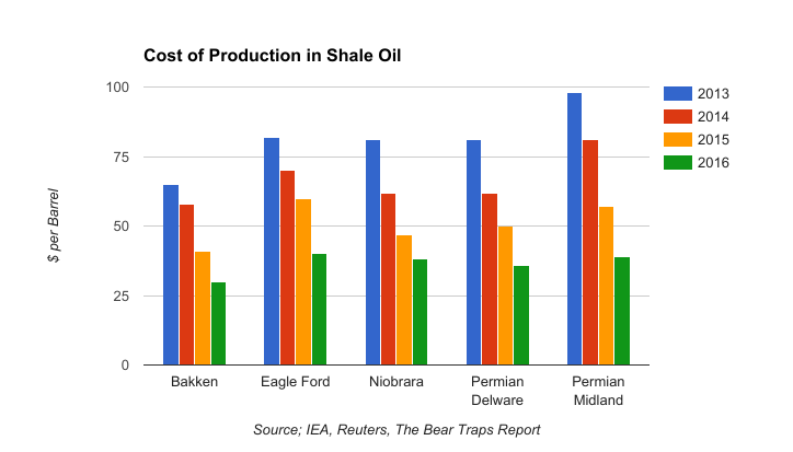 cost of production shale