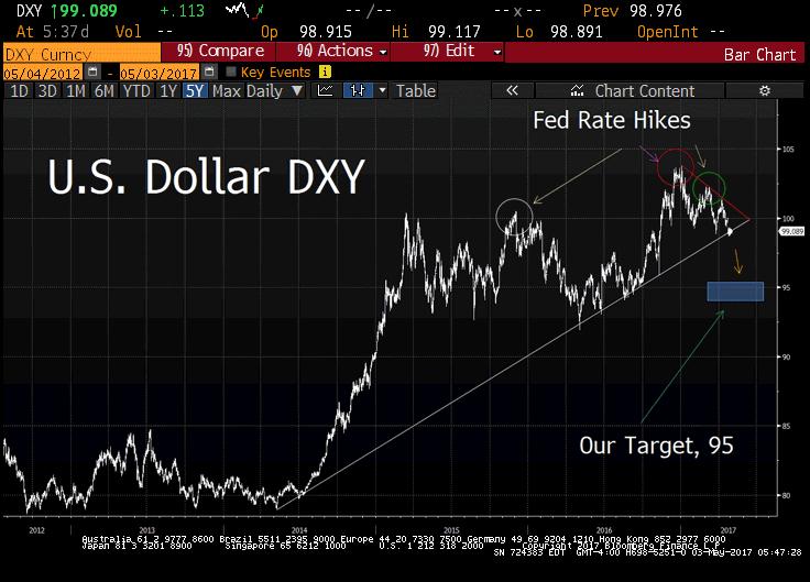 Dollar New 3